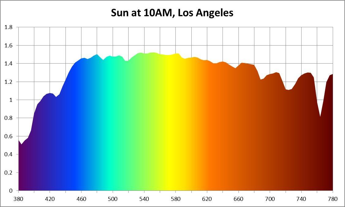Hasil gambar untuk sunlight spectrum