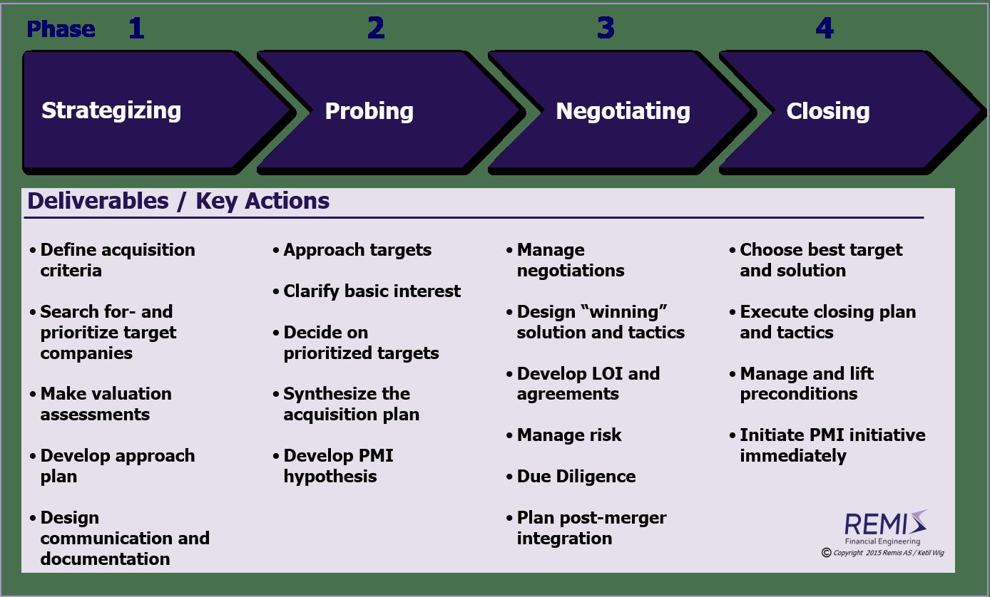 Project Merger Integration
