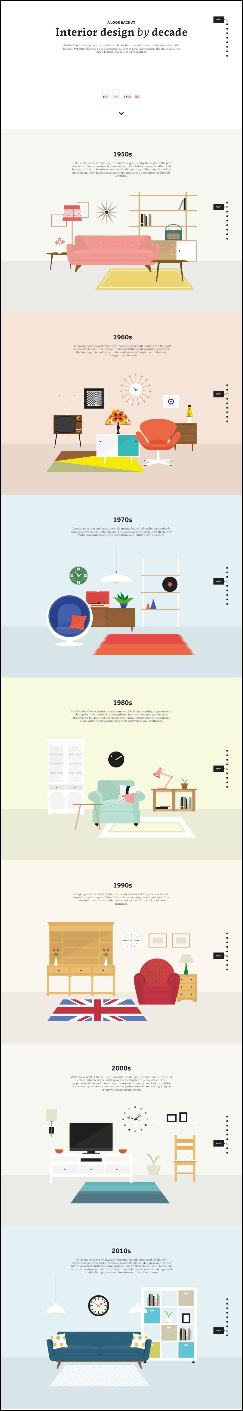 Interior Design by Decade | Tipsaholic.com #home #design #decor #interior #style #history