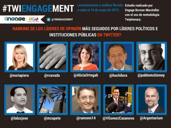 image513 Figuras e instituciones dominicanas más seguidas en Twitter