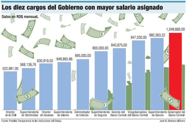 Via ElDinero.com.do