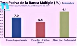taza 300x181 Las tasas de interés para las inversiones en República Dominicana