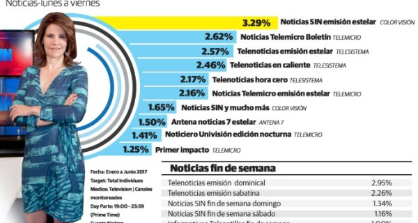 lider 1 600x320 Los programas de noticias más vistos de la TV Dominicana
