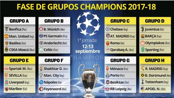 Champions League Así quedaron los grupos de la Champions League