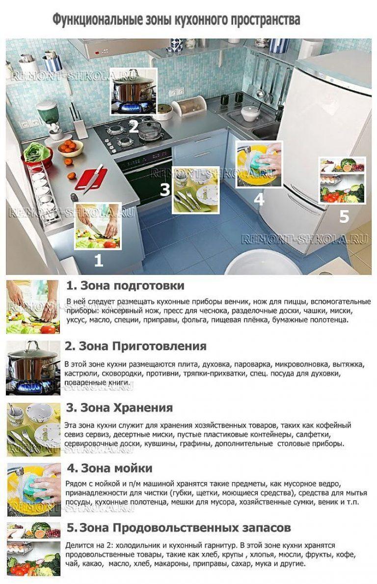 Stucco Per Piano Cottura riparazione di cucine fai-da-te. come avviare la riparazione