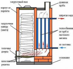 Boiler tambang yang panjang membakar