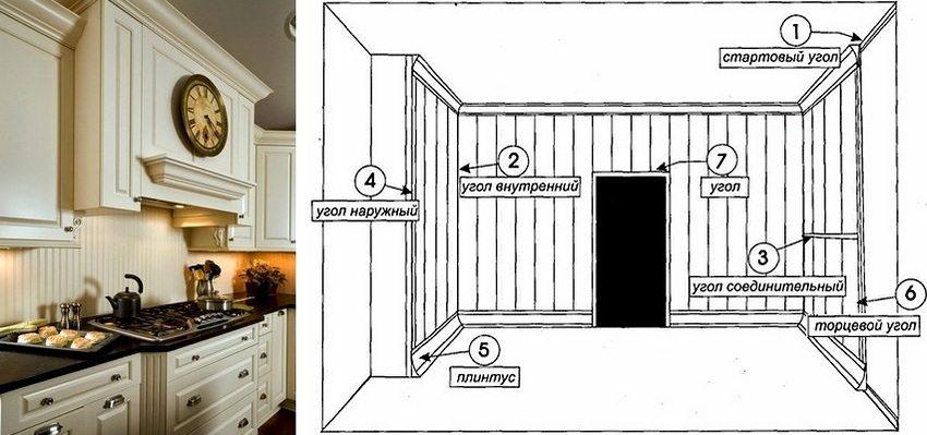 Schema de instalare a panoului și elementele de proiectare suplimentare