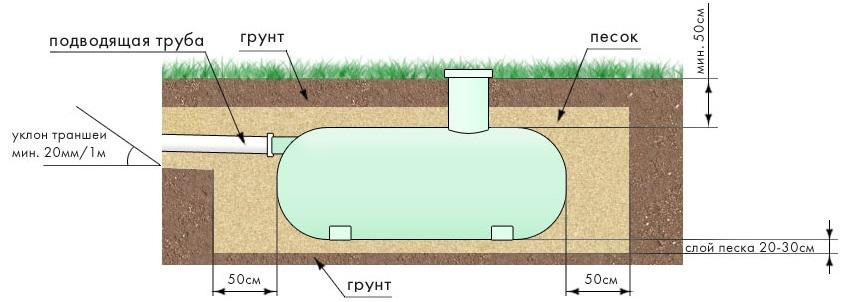 Схема установки накопительного септика