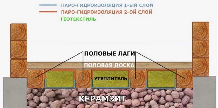 свойства керамзита как утеплителя пола