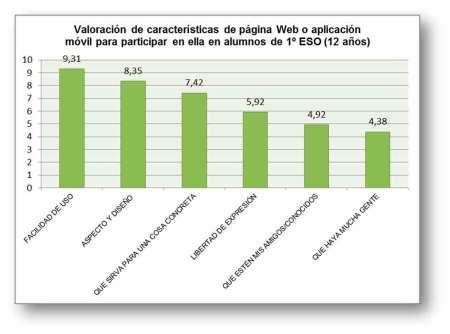 Valoración de características de Web o App móvil para alumnos de 1º de la ESO