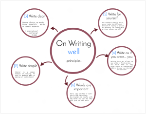 on Writing Well summary. section 1 'Principles' Raúl Antón Cuadrado