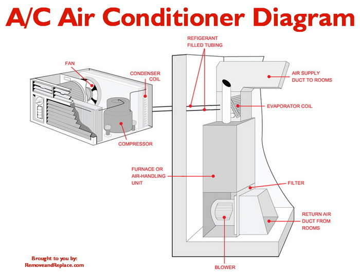 Home Air Conditioning Freon Leak