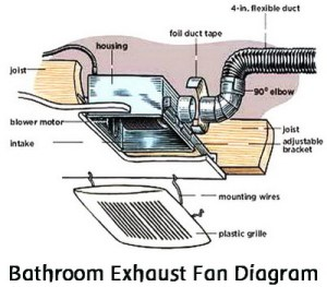 How To Replace A Noisy Or Broken Bathroom Vent Exhaust Fan