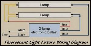 How To Repair Fluorescent Light Fixtures   RemoveandReplace