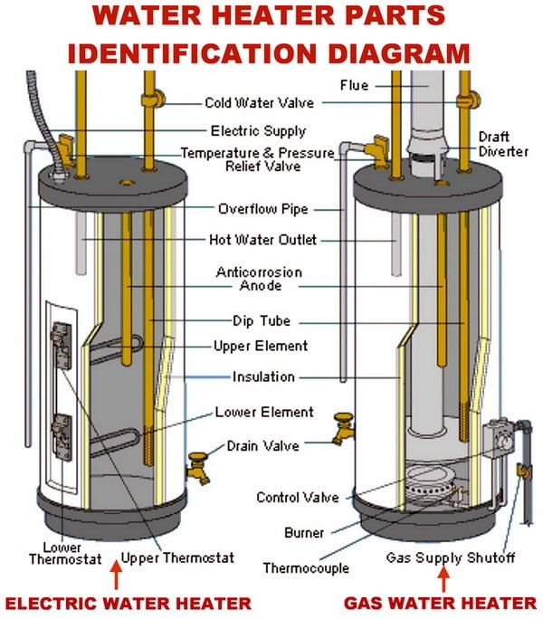Richmond Electric Water Heater Thermostat Wiring Diagram