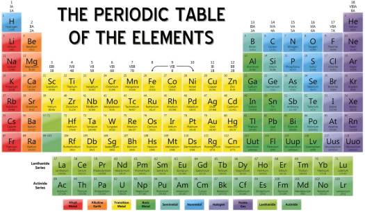Periodic table of elements names in order periodic diagrams periodic table of elements with names and symbols urtaz Choice Image