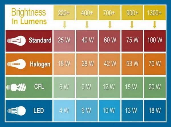 Fluorescent Light Bulb Equivalent Wattage