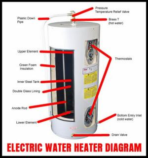 How To Drain A Water Heater? | RemoveandReplace