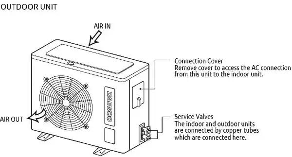 Daewoo Split Air Conditioner Manuals Troubleshooting