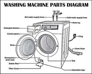 Washing Machines  How Do They Work And What Parts Are