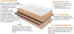 Laminate flooring layers