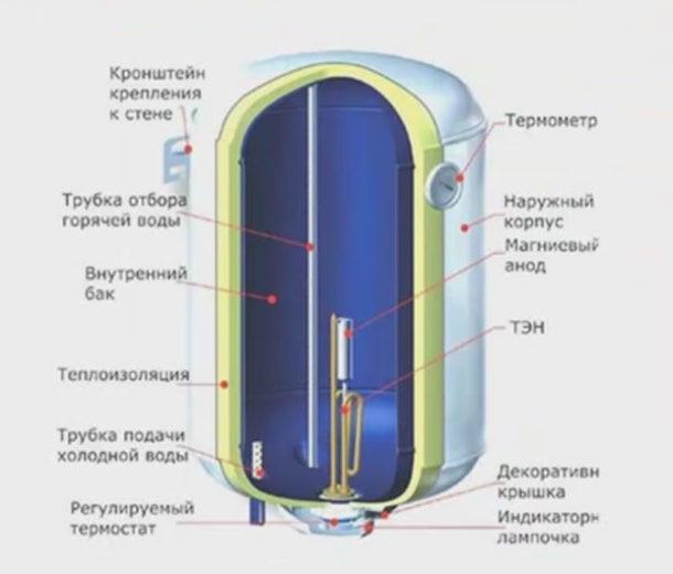 Chauffe-eau électriques accumulés