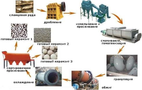 expanded clay production