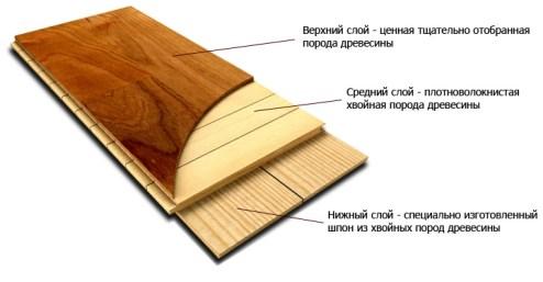 parquet board structure