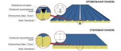 roof and wall sandwich panels