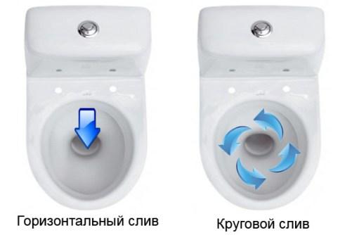 toilet flush type