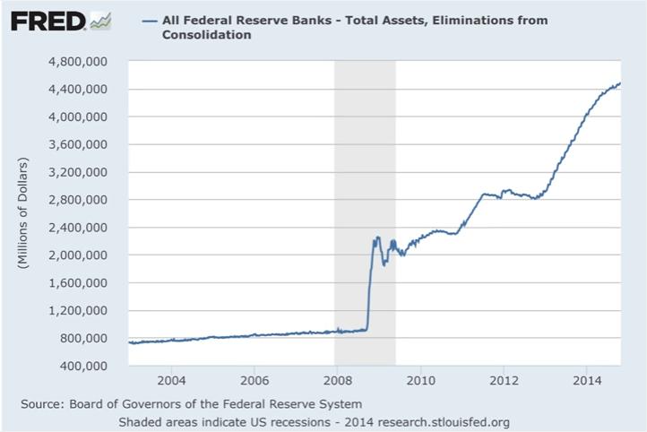 Federal Reserve Bank Assets