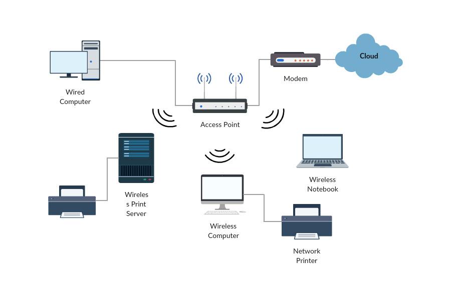 Hálózat diagramm
