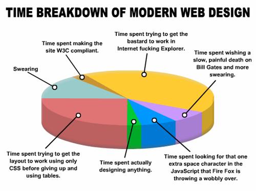 Time Breakdown of modern Web Design