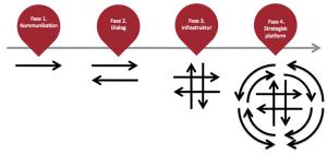 Kommunikationens fire faser