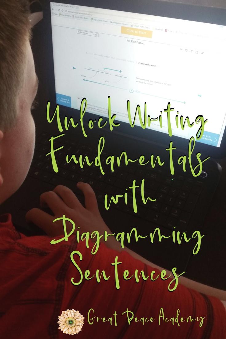 15 ways to unlock writing fundamentals with diagramming sentences diagramming sentences reinforces english grammar lessons ihsnet homeschool http ccuart Choice Image