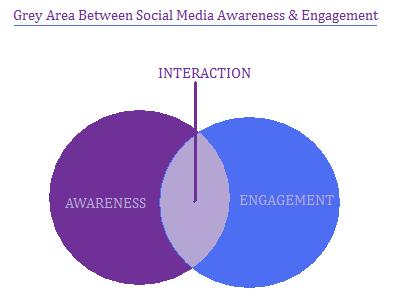 Social Media - Grey area between awareness & engagement