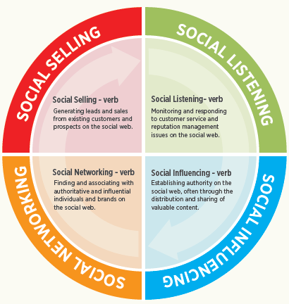 social success cycle