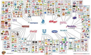 chemicals food-brand-map (Large)