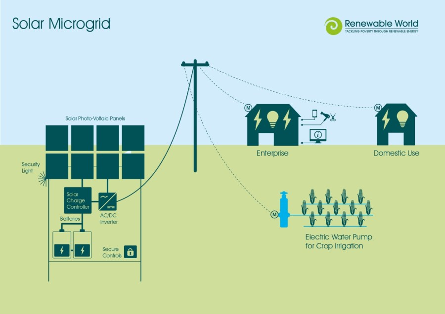 a diagram of how solar microgrids work