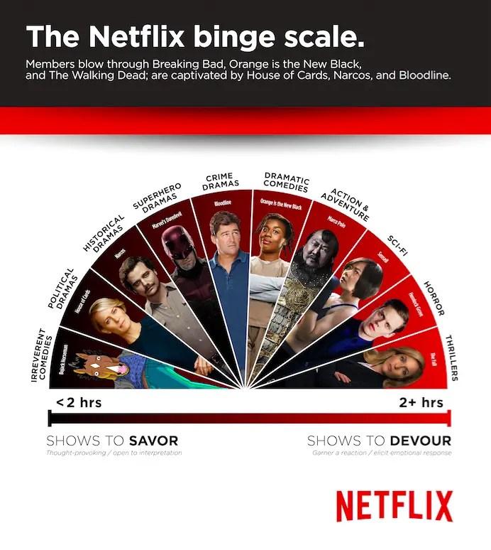 netflix & binge shows
