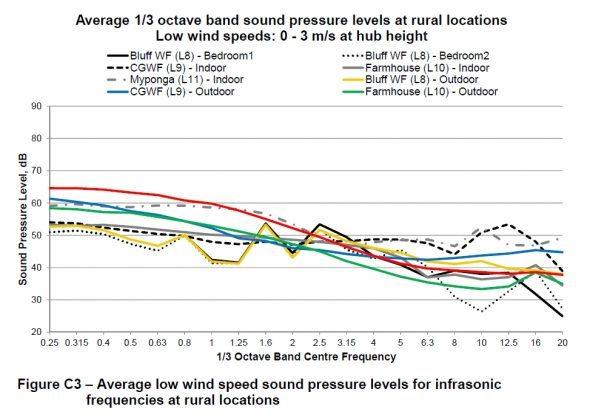 Infrasonic frequencies