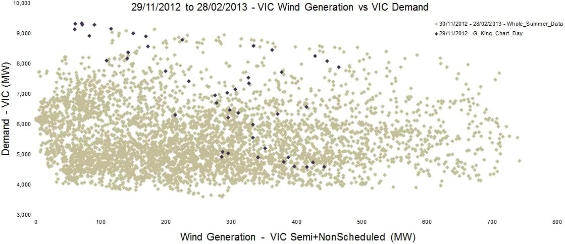 Vic_Wind vs Vic_Demand Scatter