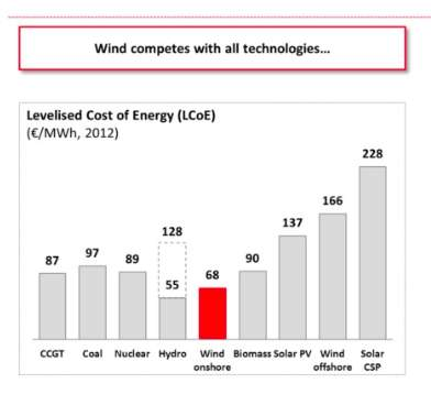 EDP wind estimates