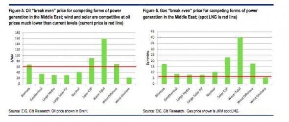 citigroup oil parity solar ME
