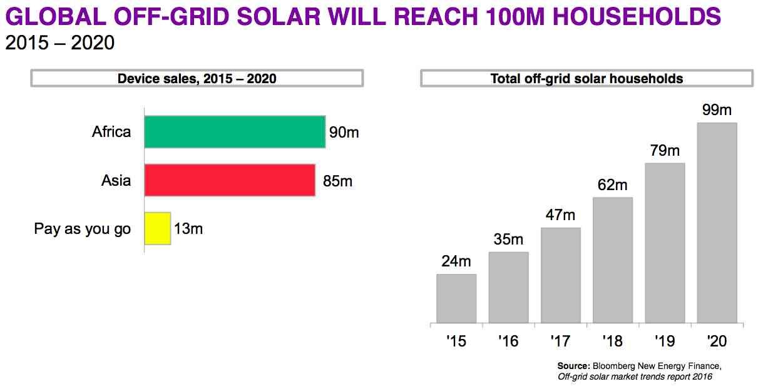 https://i2.wp.com/reneweconomy.com.au/wp-content/uploads/2016/04/bnef-global-off-grid-solar.jpg