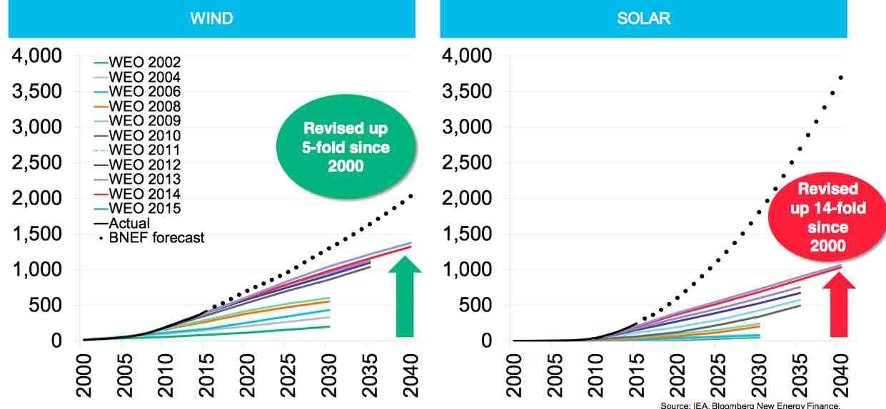https://i2.wp.com/reneweconomy.com.au/wp-content/uploads/2016/04/bnef-solar-2040.jpg