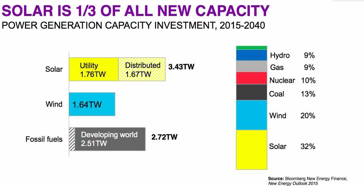 https://i2.wp.com/reneweconomy.com.au/wp-content/uploads/2016/04/bnef-solar-wind-growth.jpg
