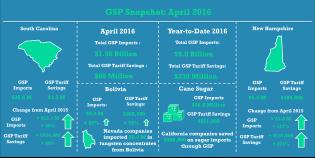 GSP_Apr2016_Snapshot