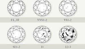 gemstone clarity chart