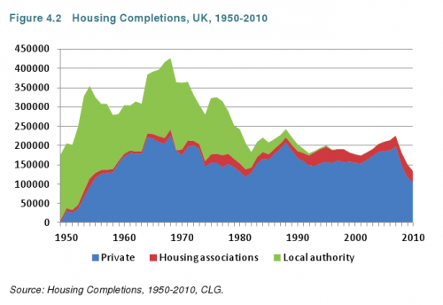 Housing Completions 1970